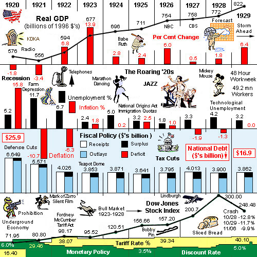 a history of the good economic times in america in the 1920s A secondary school revision resource for gcse history about america experienced a massive economic boom in the 1920s between 1919 and 1920: america's.