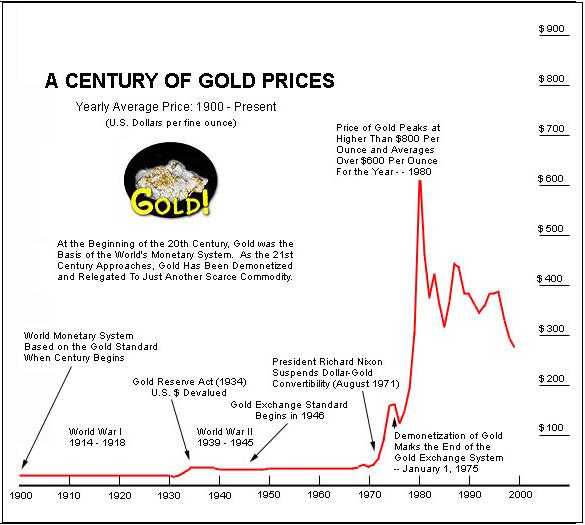 GoldPriceHistoryChart.JPG